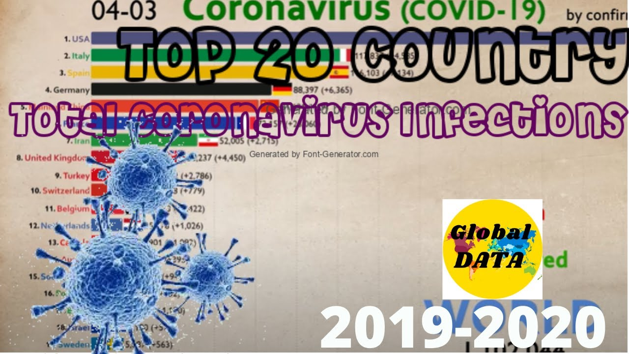 Top 20 Country by Total Coronavirus Infections from first case