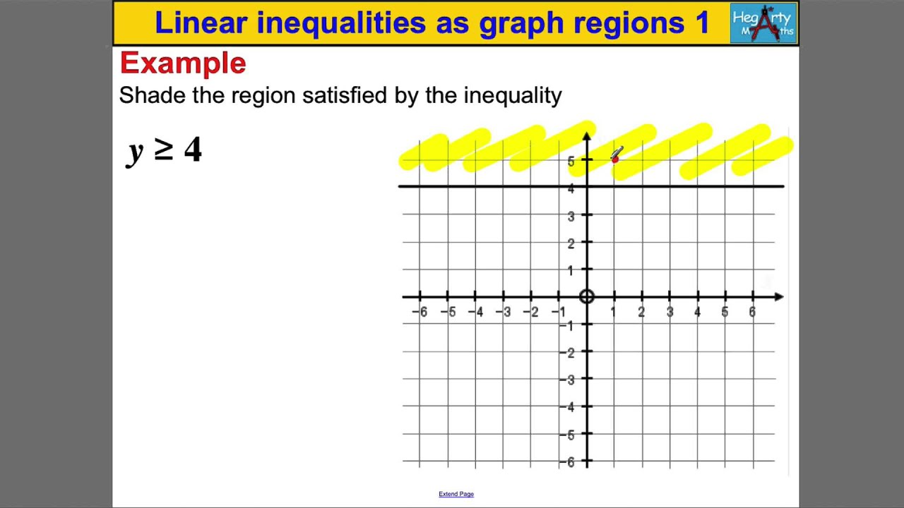 Linear Inequalities As Graph Regions 1 Youtube