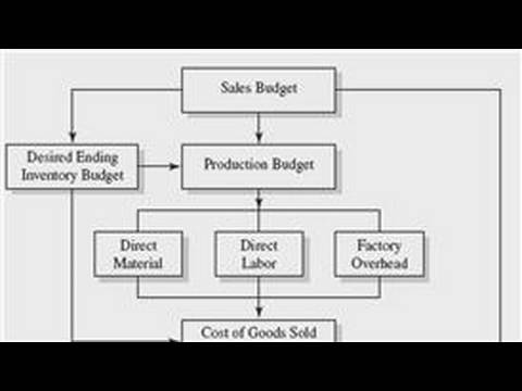 Business Accounting  How to Make a Budget - YouTube