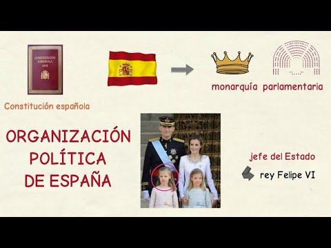 Aprender español: Organización política de España (nivel intermedio)