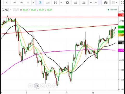 Crude Oil analysis 7/17/17