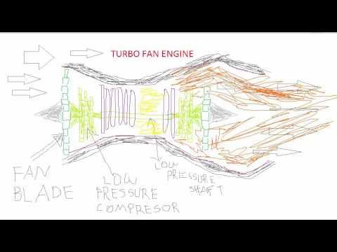 TURBO FAN ENGINE