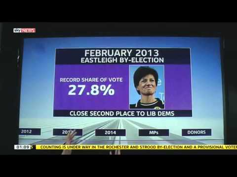 UKIP: A Party On The March?
