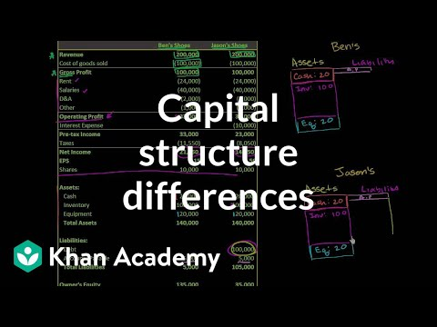 Basic capital structure differences | Stocks and bonds | Finance & Capital Markets | Khan Academy