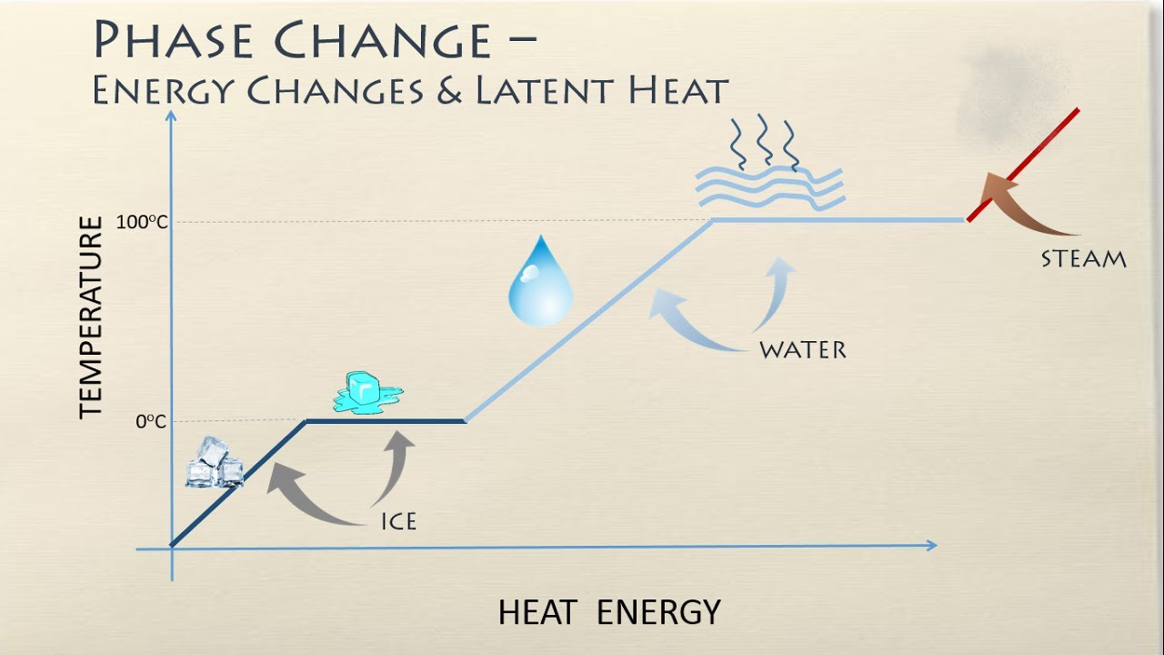 Phase changes energy changes and latent heat youtube phase changes energy changes and latent heat pooptronica Gallery