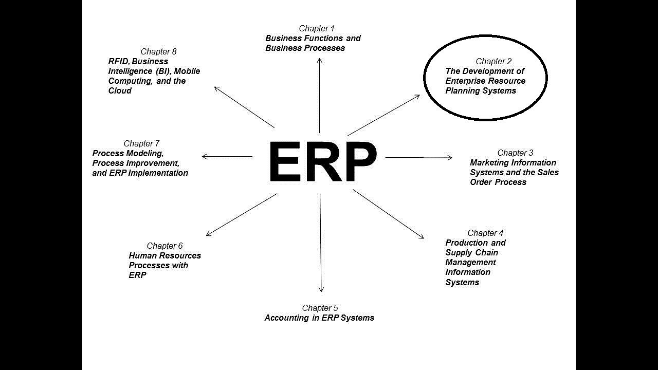 Erp enterprise resource planning concepts chapter 2 youtube erp enterprise resource planning concepts chapter 2 pooptronica