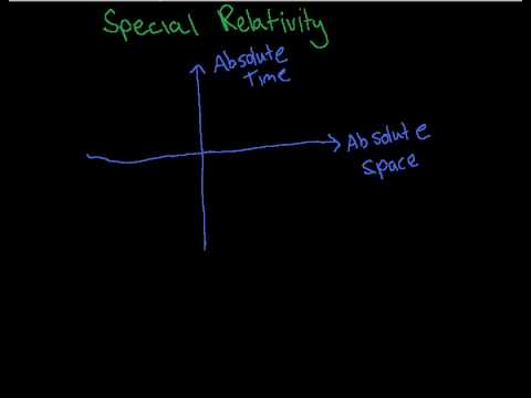 1. Introduction to the One Dimensional Special Relativity Playlist