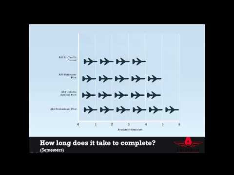 An Introduction to Aims Aviation