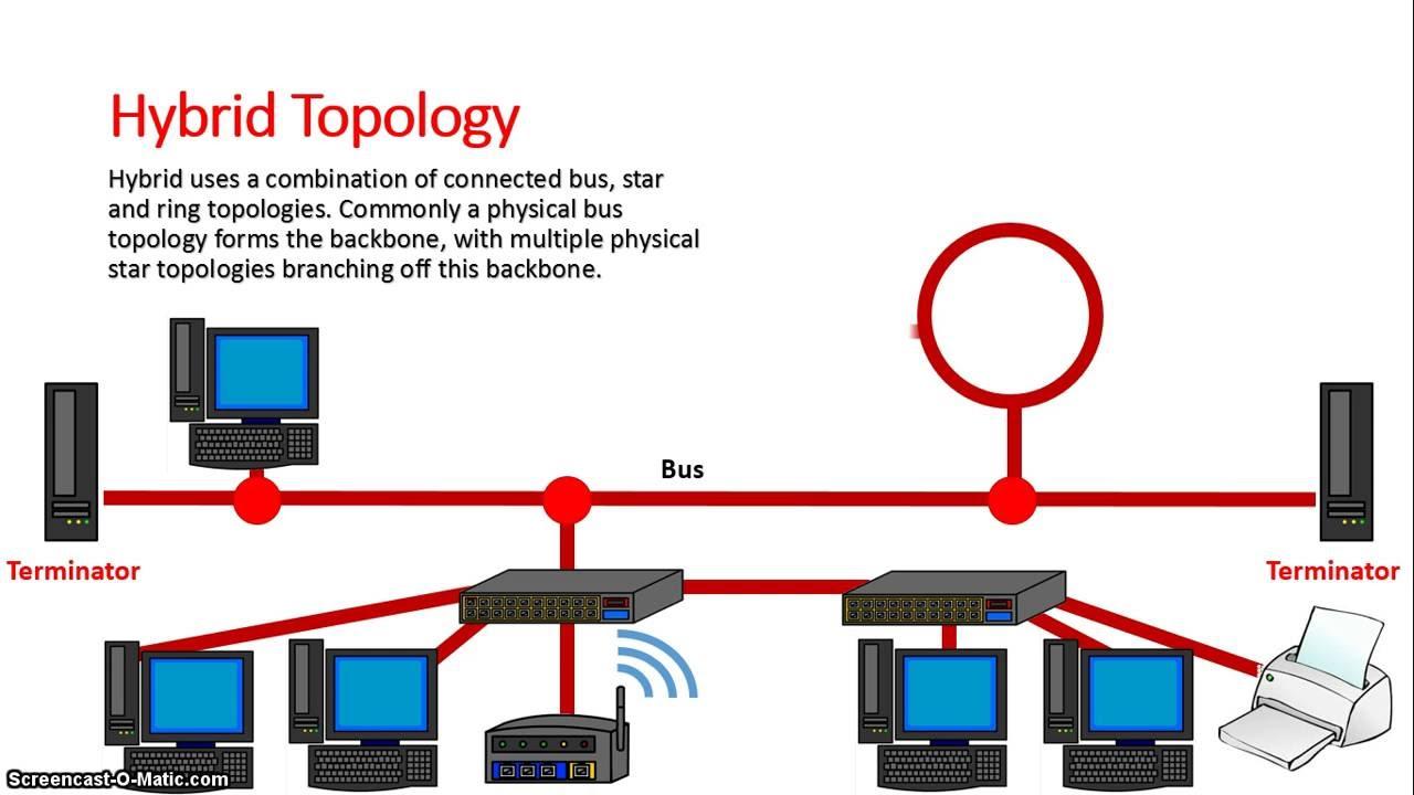 Network Topologies  YouTube