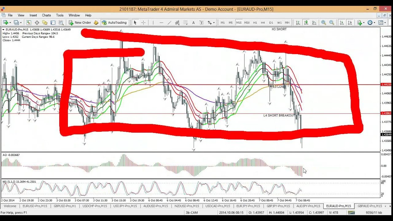 Live Trading Lab: Price Action at Pivot Points (October 7th, 2014) - YouTube