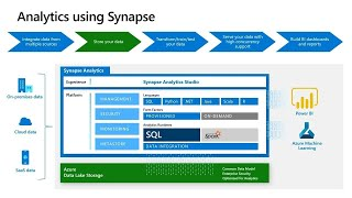 Unifying AI-to-BI with Azure Synapse Analytics | BRK3330