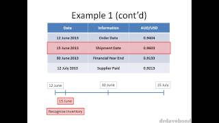 Accounting for Foreign Currency - Part 2/5
