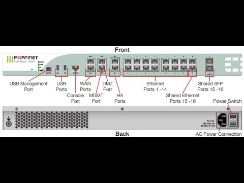 How to Reset Fortinet Fortigate Firewall