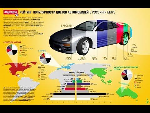 МИРа: Виды автомобильных лакокрасочных покрытий и материалов. Технология их применения.