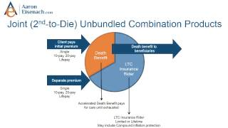 Hybrids LTC Policies Explained