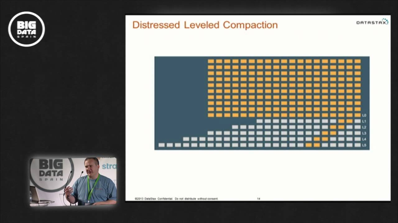 Apache Cassandra 2 0 - the NoSQL Database by DataStax