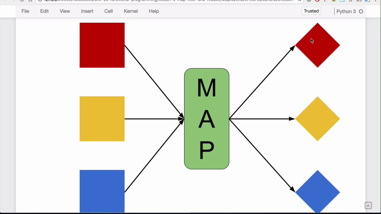 Map, Filter, and Reduce Lesson - Base Python Track