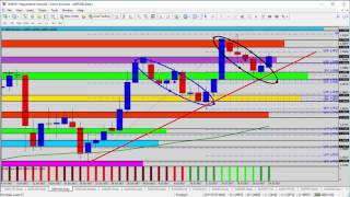 Forex Update: Monday Review of the USD Majors