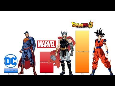 Dragon Ball Z vs Marvel vs DC Power Levels - DBZ/ DBS/ DC Comics/ Marvel Comics
