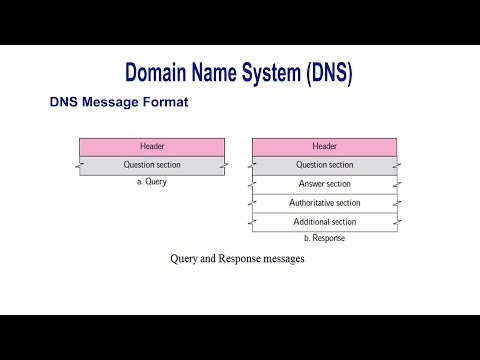 Domain Name System (DNS) - Messages Frame Format