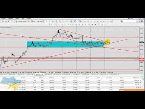 Технический обзор рынка Форекс на 6 мая 2014 г. Руслан Пискун