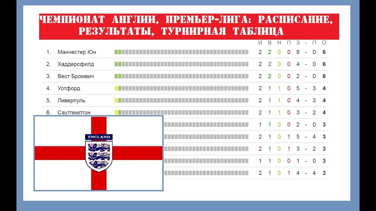 Турнирная Таблица Чемпионата Англии По Футболу 2016-2018 Премьер Лига