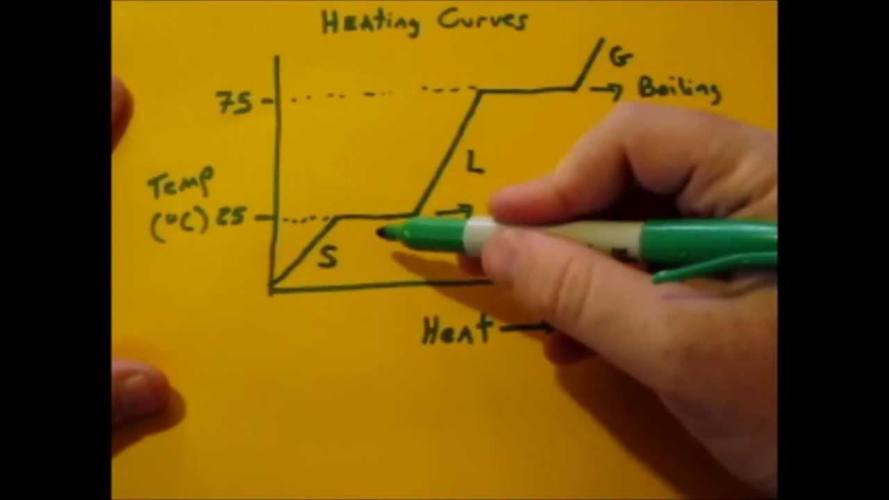 Heating Curve Basics - YouTube