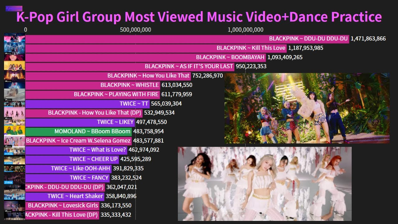 K Pop Girl Group Most Viewed Music Video Dance Practice On Youtube 2010 2021 Youtube