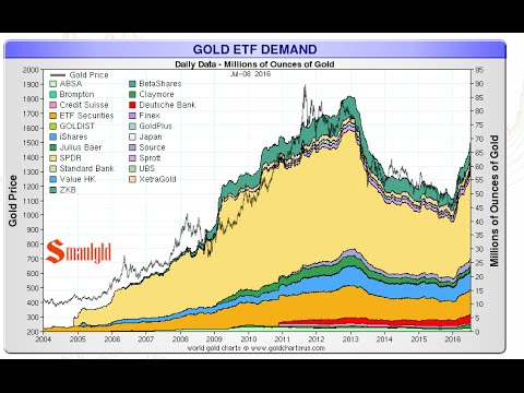 Westerners Buy Gold ETFs Instead of Gold Bullion ICYMI Top Gold Silver Stories Week Ended 7/9/16