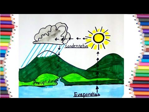 HOW TO DRAW RAIN CYCLE AND WATER CYCLE ON EARTH FOR KIDS
