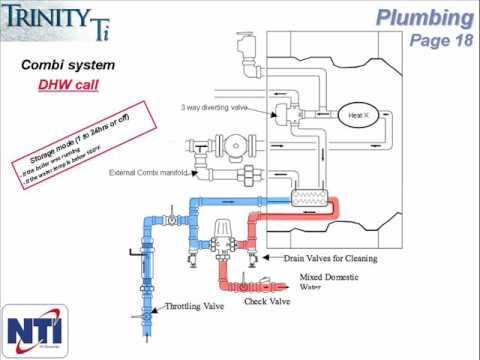 Nti Trinity Ti Plumbing For Combi Wmv Youtube