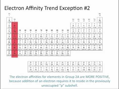 Electron Affinity Chemistry Tutorial Youtube