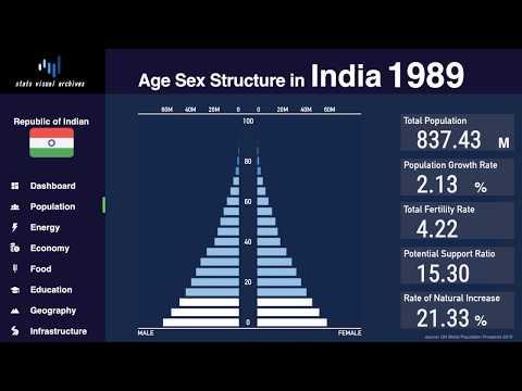 India - Changing Of Population Pyramid & Demographics (1950-2100)