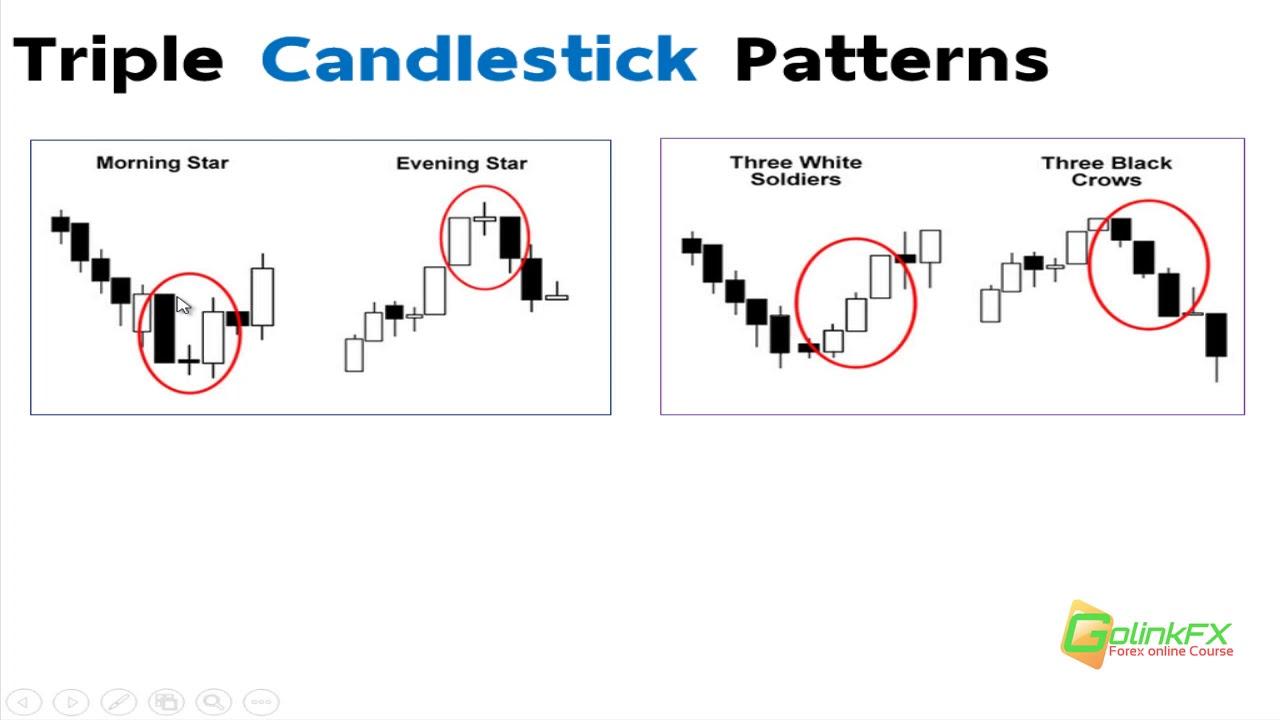 สอนเทรด Forex ฟรี –  วิธีใช้ Triple candlestick pattern | LINE : @GOLINKFX