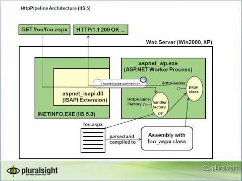 3 HTTP Pipeline in IIS 5, 6, and 7