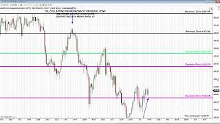 Fibonacci Retracement Strategies on NFLX, TSLA, GOLD, OIL and S&P July 18th