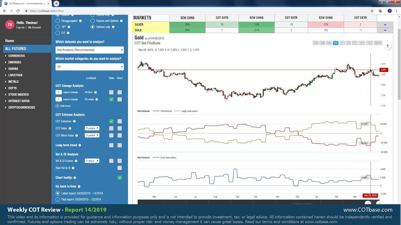 Commitment of Traders (COT) — Trend Analysis — Indicators and Signals — TradingView