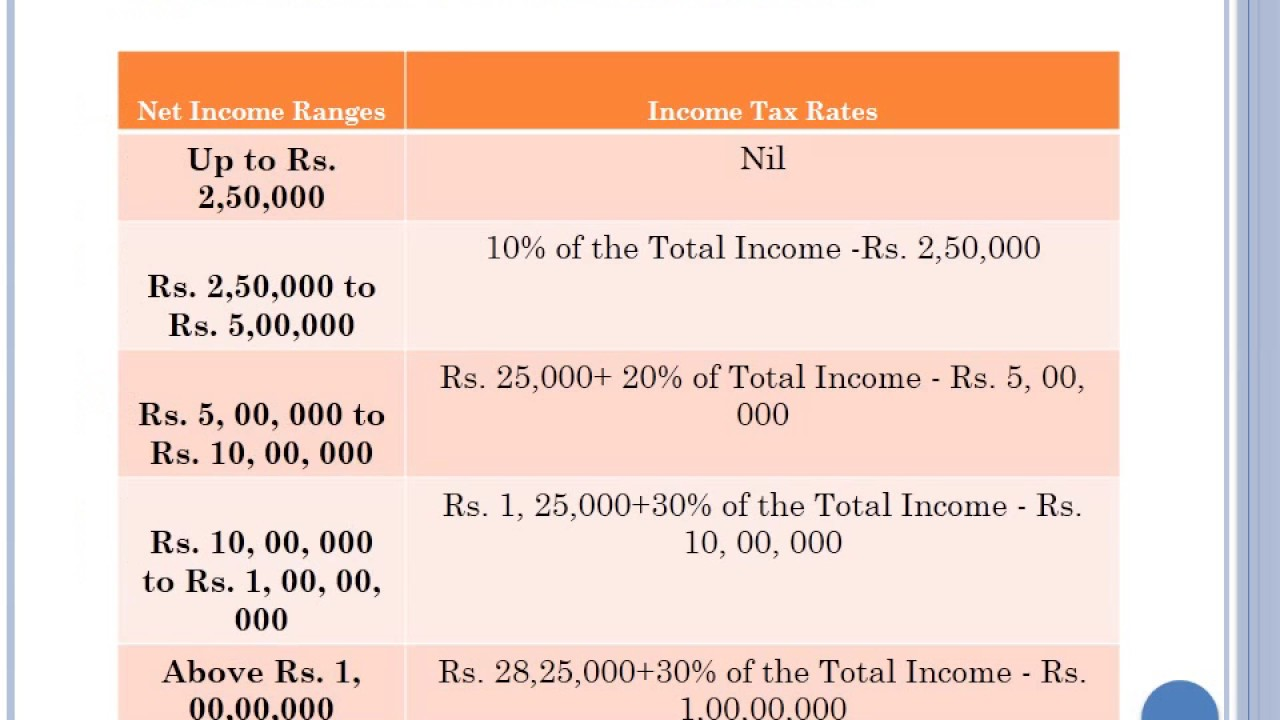 Income Tax Calculator How to Calculate Income Tax in India YouTube – Income Tax Calculator
