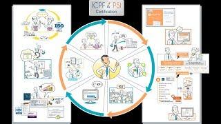 Consultant-Formateur, pourquoi choisir la certification qualité ICPF & PSI ?