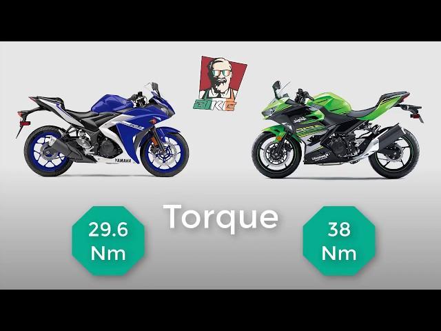 2018 Kawasaki Ninja 400 Vs 2018 Yamaha R3 Engine Power Topspeed