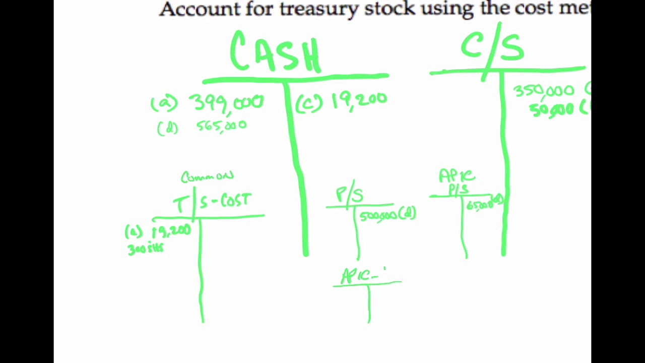 Stockholders' equity section of the balance sheet