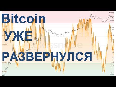 Bitcoin уже развернулся или анализ стоимости перемещенных биткоинов