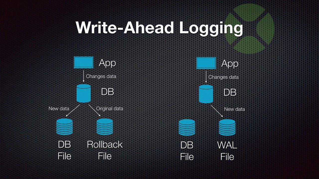 write ahead logging sqlite example