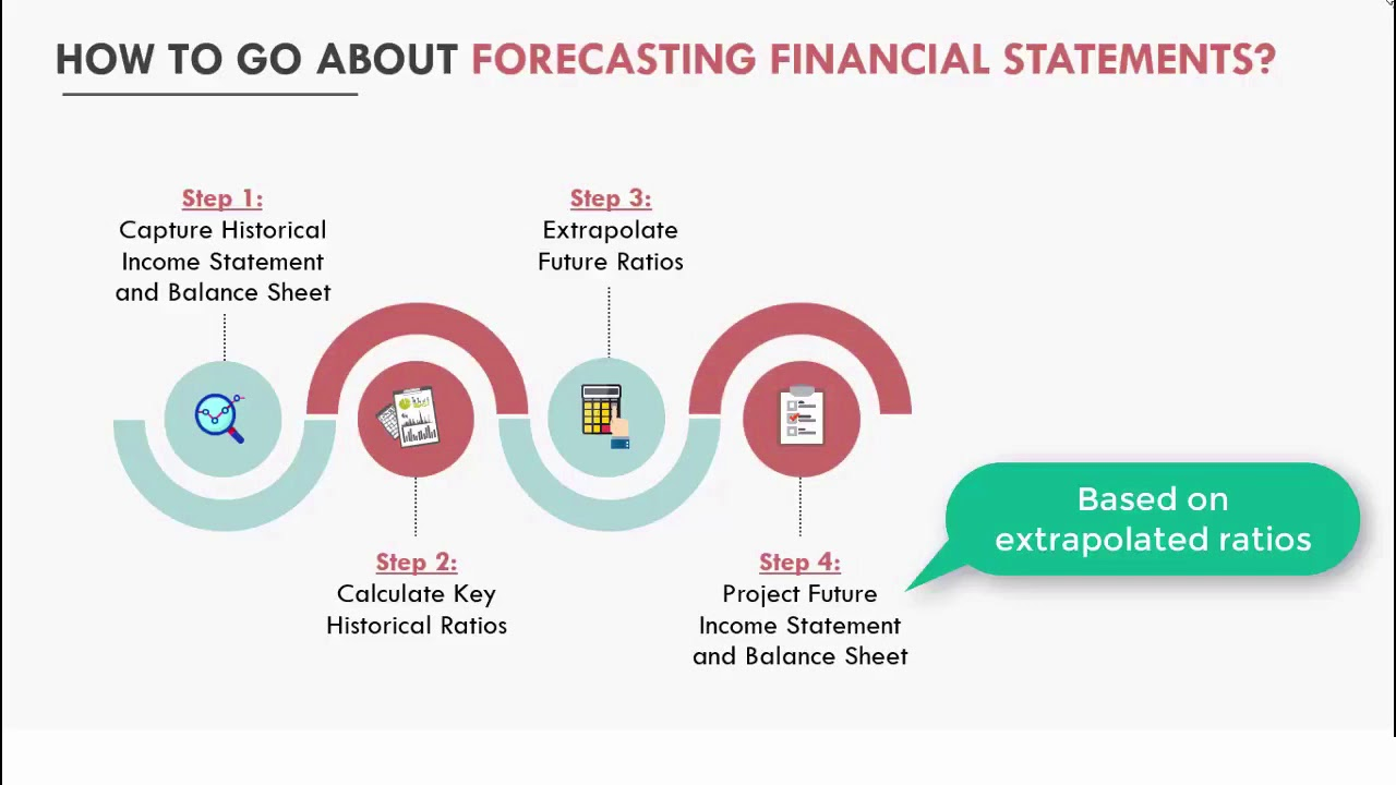 Financial Analysis BootCamp -