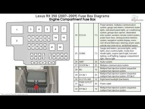 Lexus RX 350 (2007-2009) Fuse Box Diagrams - YouTubeYouTube