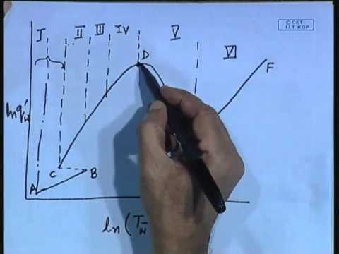 Mod-01 Lec-29 Lecture-29-Two Phase Flow with Phase Change - An Introduction to Boiling Heat Transfer