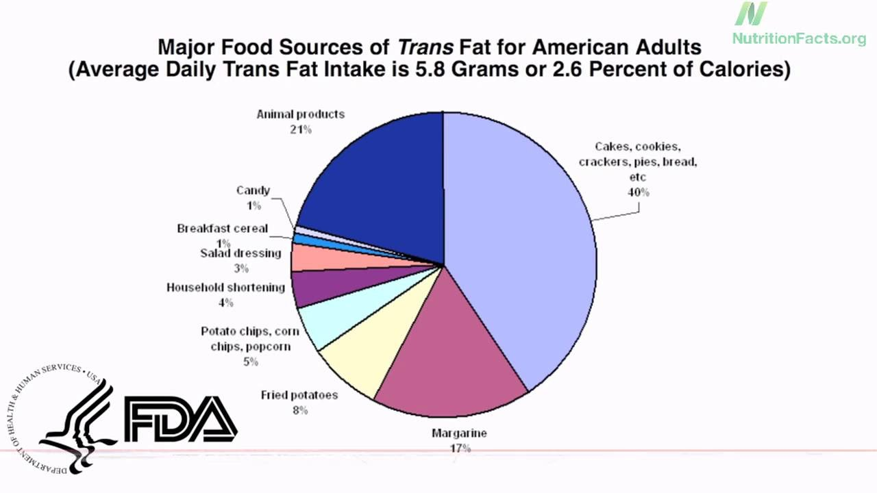 hindi: trans fat, saturated fat, and cholesterol: tolerable upper