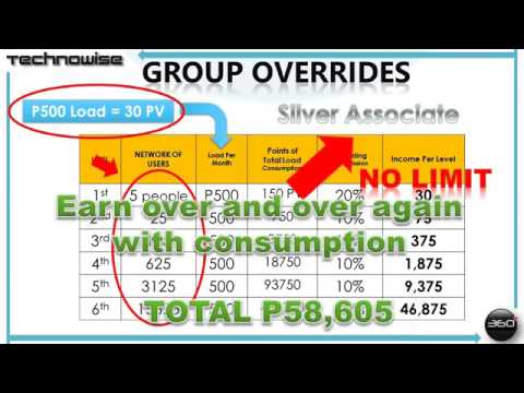 Earn over and over again with Technowise360 (Compensation Plan)