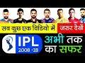 IPL की पूरी कहानी  |  Indian Premier League | Story | Chennai Super Kings & Rajasthan Royals Back