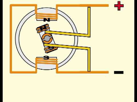 How a universal Motor Works Ac Brushed Pullmor Motors Wiring Diagrams on
